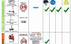 Pagrindinės taisyklės, važiuojantiems dviračiais, elektriniais paspirtukais