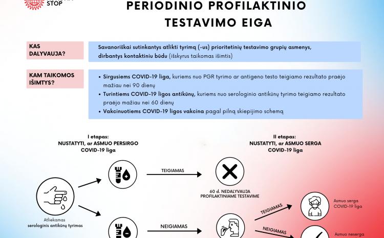 Informacija apie periodinio profilaktinio testavimo eigą
